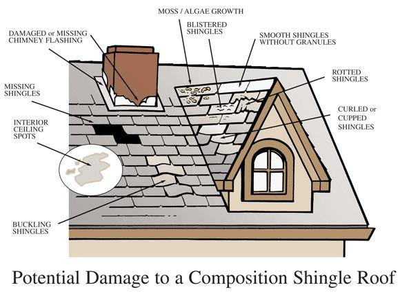 Great Carlon Roofing Provides Roof Repair On All Types Of Residential Roofs And  Commercial Roofs: ...